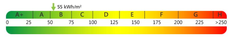 Skala für Primärenergiebedarf - nicht mehr als 70 kWh pro Quadratmeter Nutzfläche und Jahr